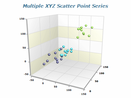 multiple xyz scatter point series chart